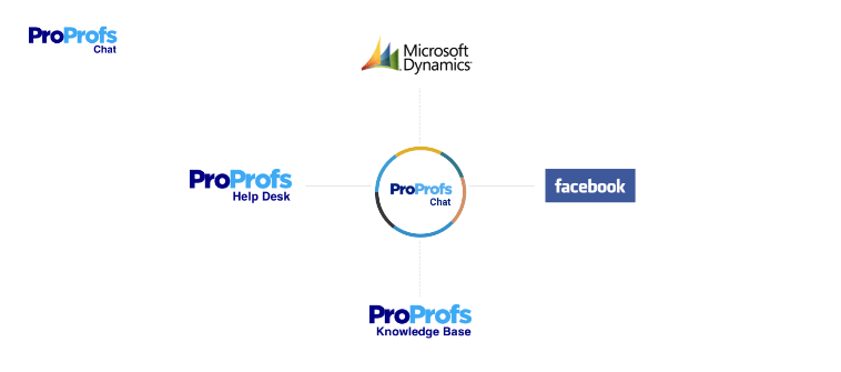 ProProfs Chat integration with other tools