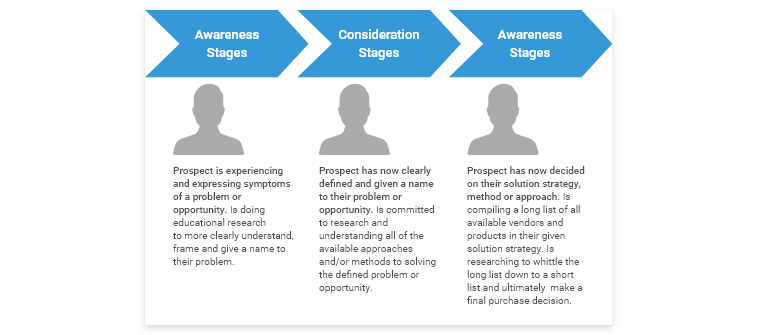Different Stages of the Buyer's Journey