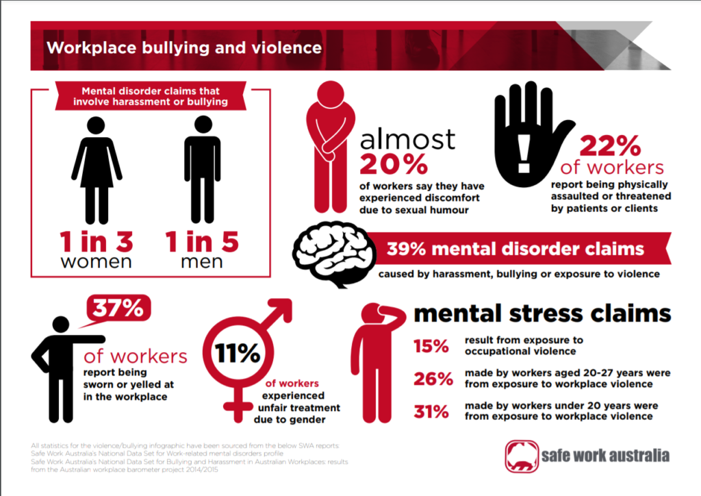 Workplace bullying and violence