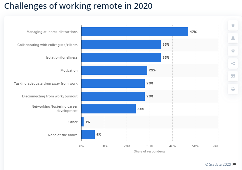 Stats of Challenges of working remotely