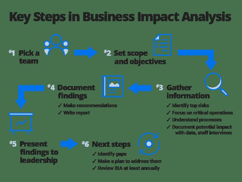 Análise de impacto comercial
