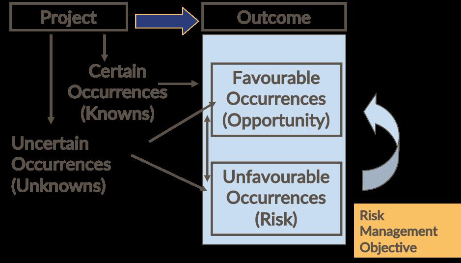 Processo de planejamento de avaliação de projeto