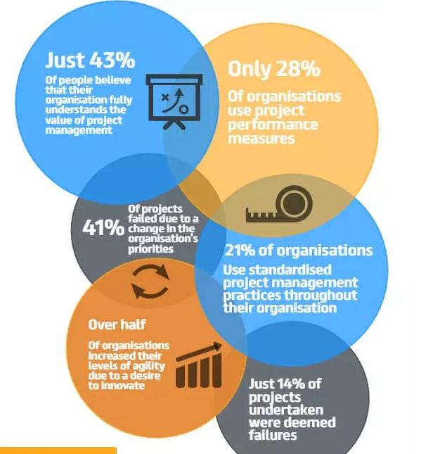 Estatísticas de avaliação do projeto
