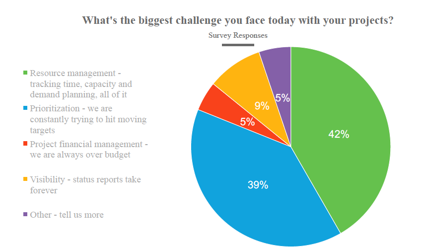Biggest Challenges Project Managers Face with Project