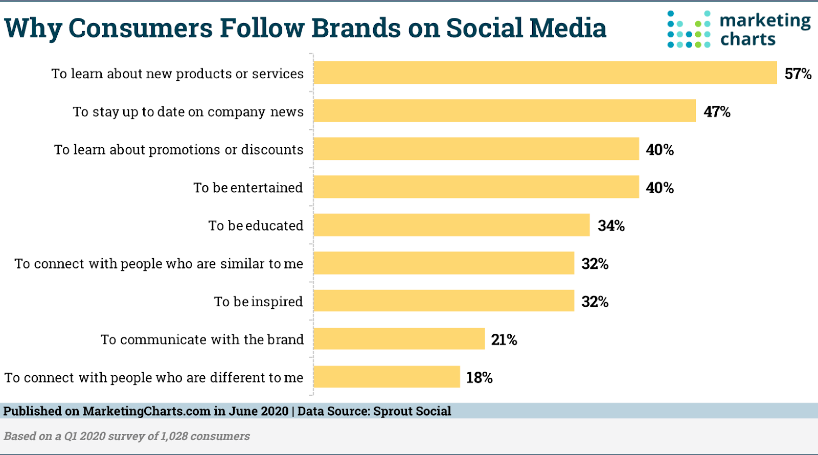 Consumer follow brands on social media research by Marketing charts