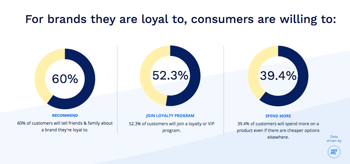 Customer Retention and Loyalty Rates stats