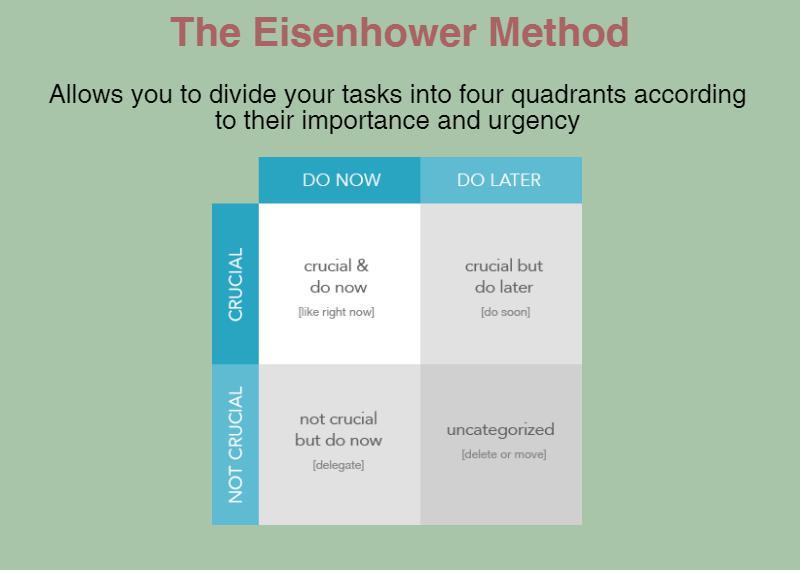 Eisenhower Method for Prioritization