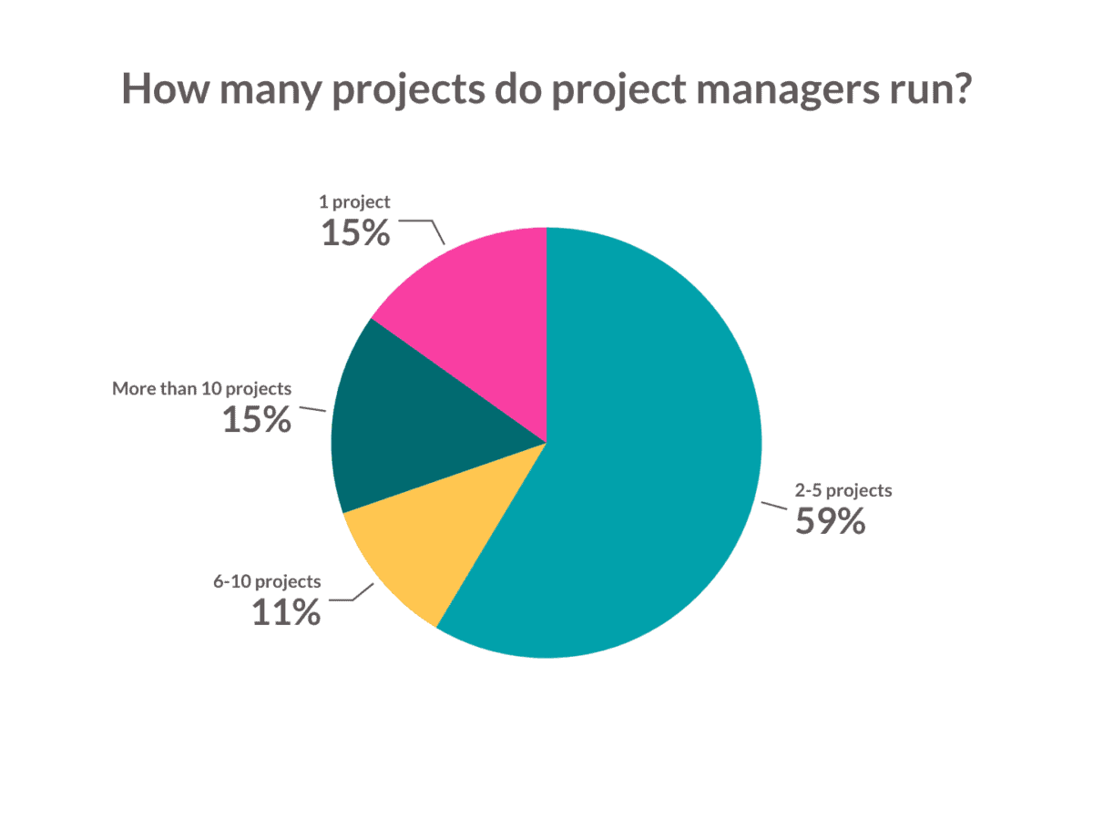 How-many-projects-do-project-managers-run
