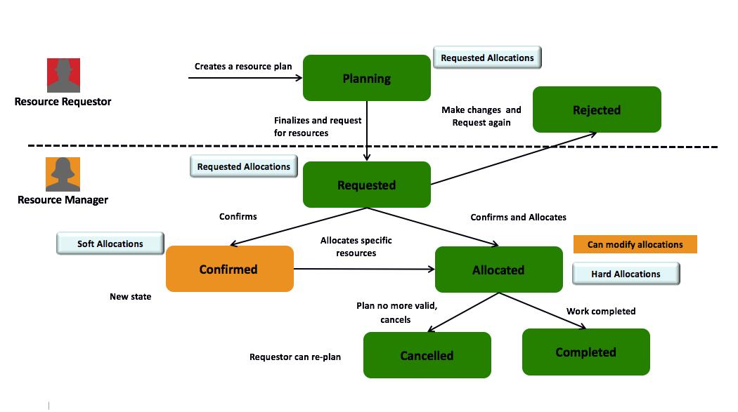 Resource plan Diagram