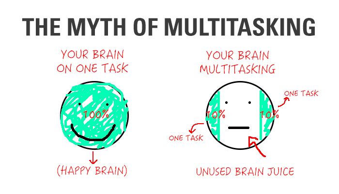 The myth-of-multitasking