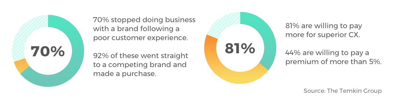 customer feedback survey statistics