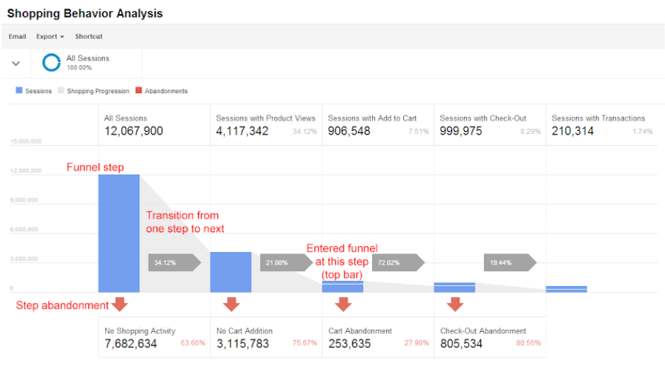 Google Shopping Behavior process