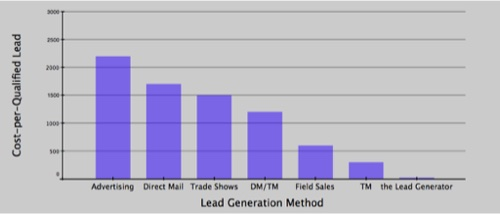 Cost Per Qualified Lead