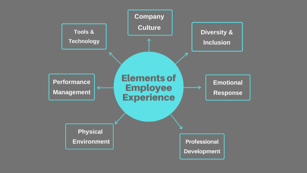 Elements Of Employee Experience