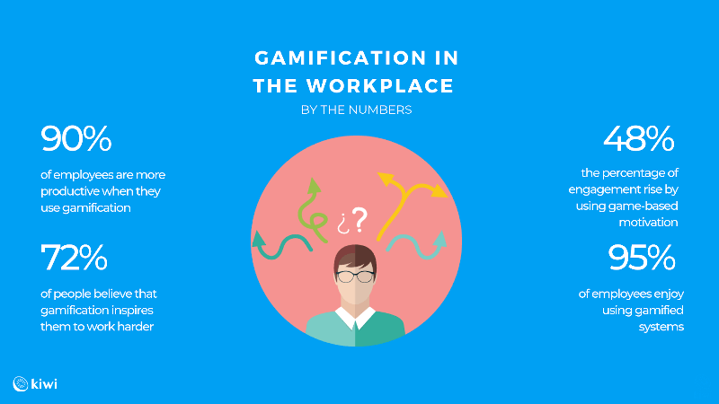Gamification in workplace