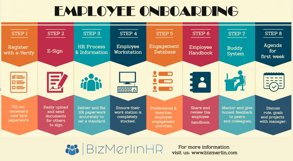 Employee Onboarding steps