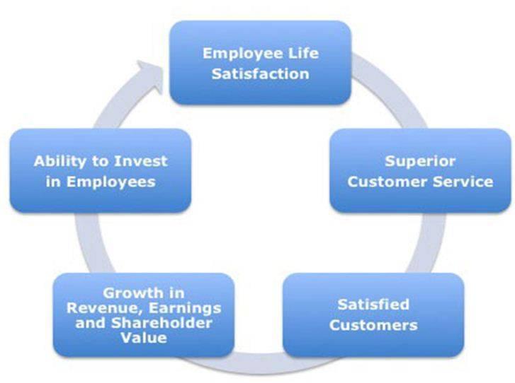 predict-long-term-organizational-growth