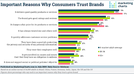 Reasons why consumers trust brands