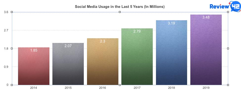 Social media usage growth