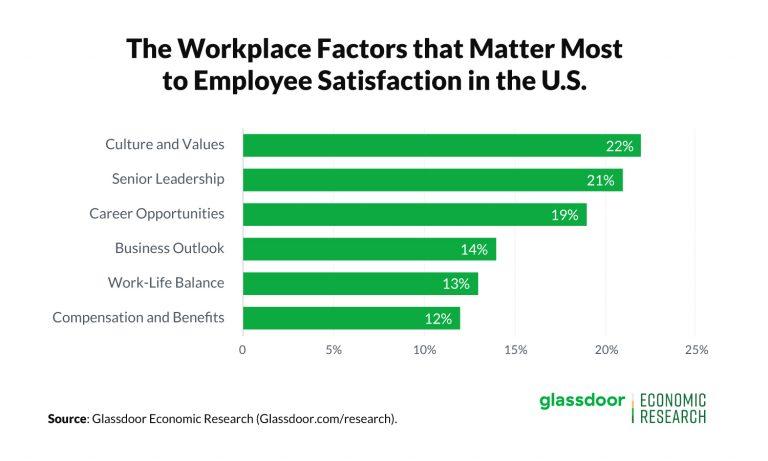 Workplace Factors to Employee Satisfaction