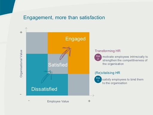 employee-satisfaction-vs-employee-engagement