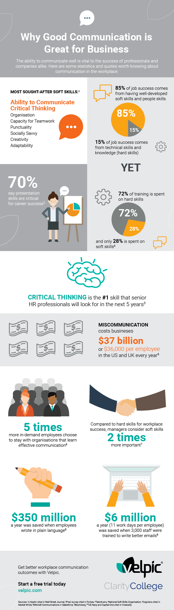 Why Good Communication Is Great For Business Infographic