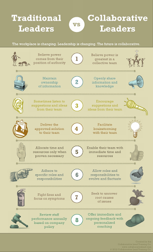 Traditional Leaders vs Collaborative Leaders
