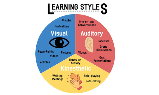 What Are the Different Types of Learning Styles?