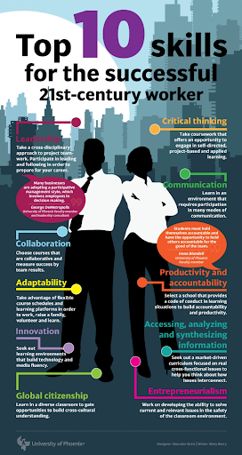 Top 10 Skills for 21st Century Worker