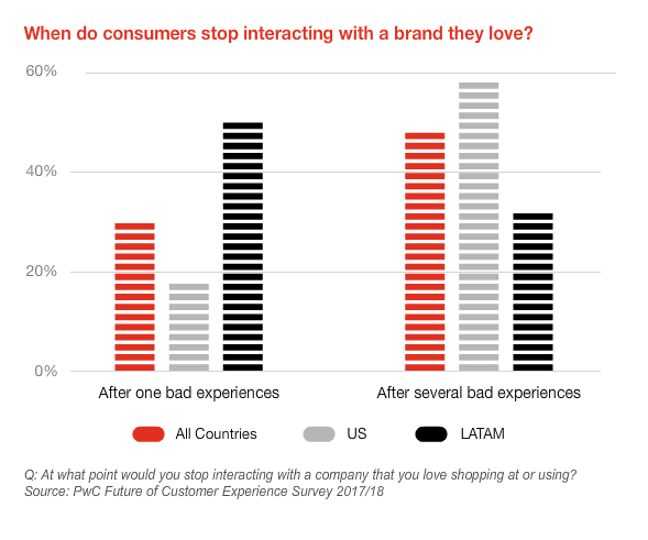 consumer stop using your brand after bad experience