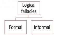 The Ultimate Logical Fallacies Quiz!