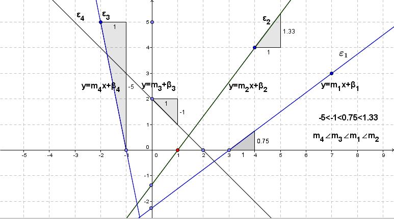 3     M     Y=mx+