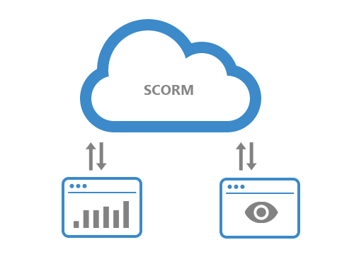 Integrate with SCORM LRS.