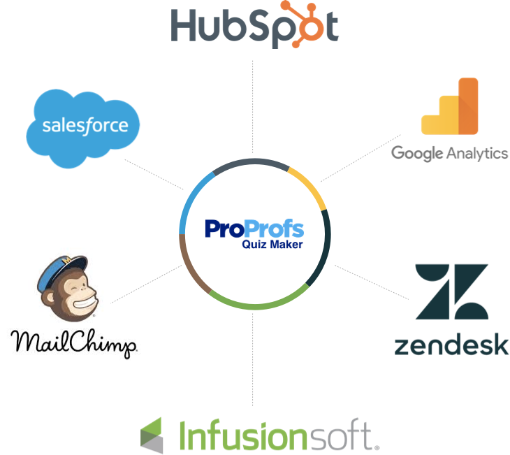 ✔️Online Quiz Maker Software to Create Free Quizzes | ProProfs