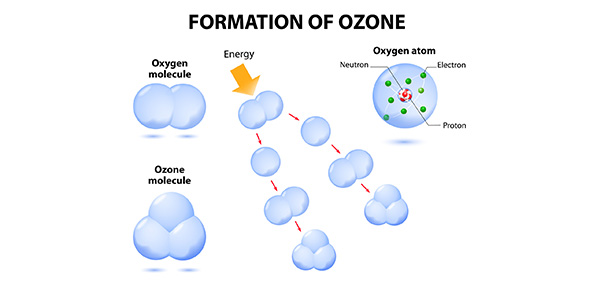 ozone Quizzes & Trivia