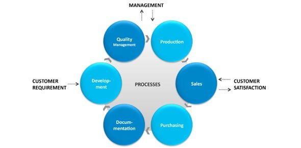 process management Quizzes & Trivia