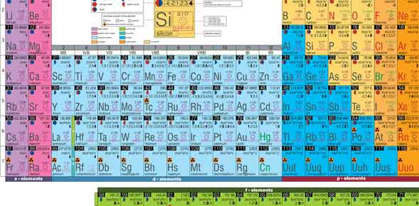 elements of periodic table trivia The periodic table of the chemical elements is a list of known elements in the table, the elements are placed in the order of their atomic numbers starting with the.