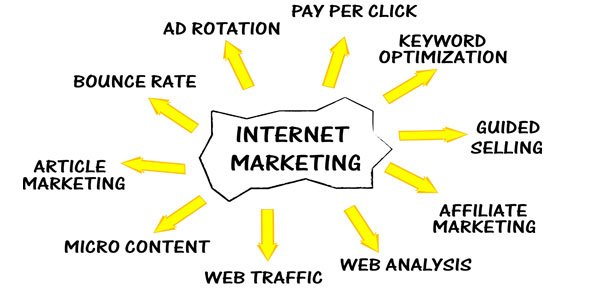 internet marketing Quizzes & Trivia