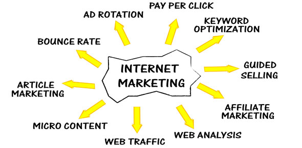 Internet Marketing Quizzes, Internet Marketing Trivia, Internet Marketing Questions