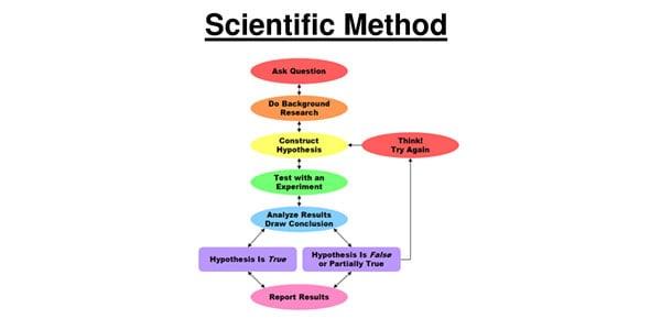 scientific method Quizzes & Trivia