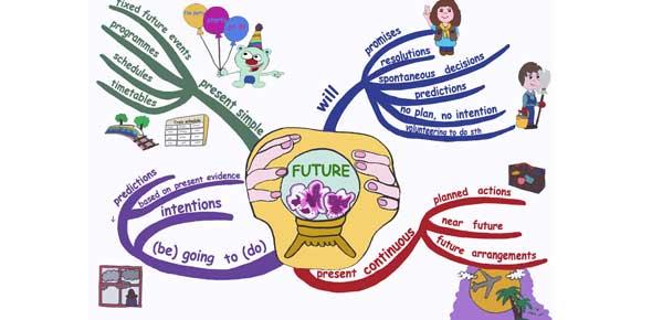 future tense Quizzes & Trivia