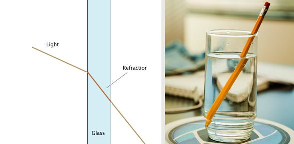 Refraction Quizzes, Refraction Trivia, Refraction Questions