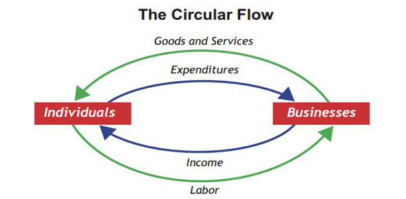 Circular flow of a market economy proprofs quiz ccuart Choice Image