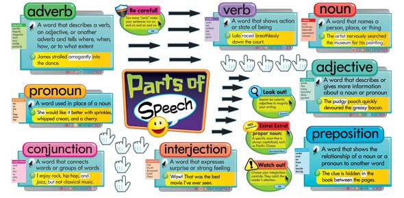 Classroom Design Definition Teaching ~ Parts of speech practice proprofs quiz