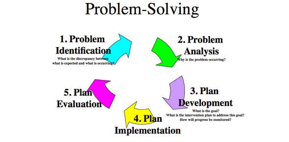 problem solving quizzes online  trivia  questions  u0026 answers