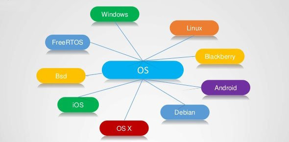 Operating system Quizzes, Operating system Trivia, Operating system Questions