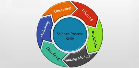 Science process skills Quizzes, Science process skills Trivia, Science process skills Questions