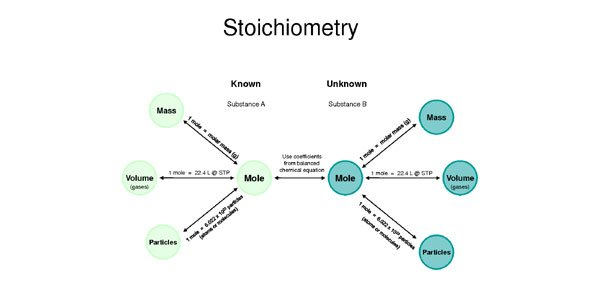 Stoichiometry Quizzes, Stoichiometry Trivia, Stoichiometry Questions