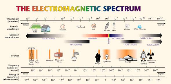 electromagnetic spectrum Quizzes & Trivia