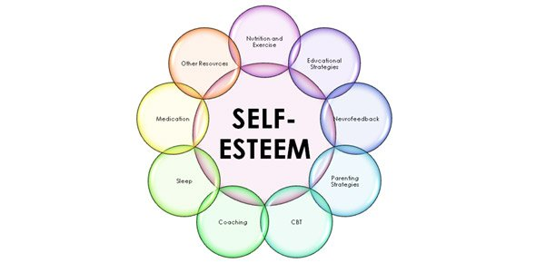 self esteem Quizzes & Trivia